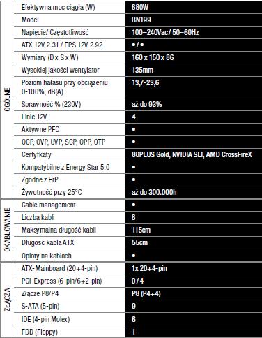 Specyfikacja be quiet! Straight Power CM 680W