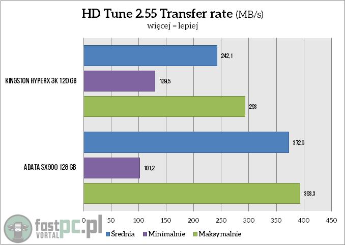 Test ADATA SX900 128 GB - pomiary