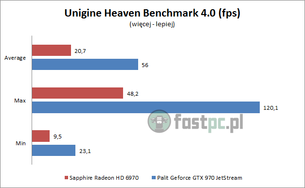 Unigine Heaven Benchmark 4.0