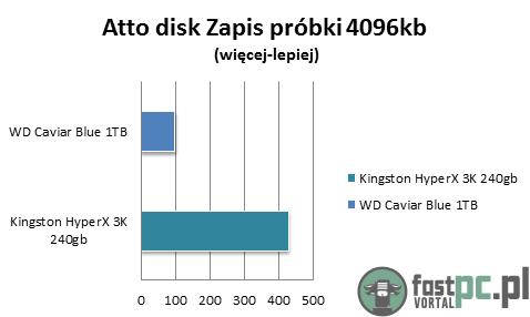 Atto Disk 2